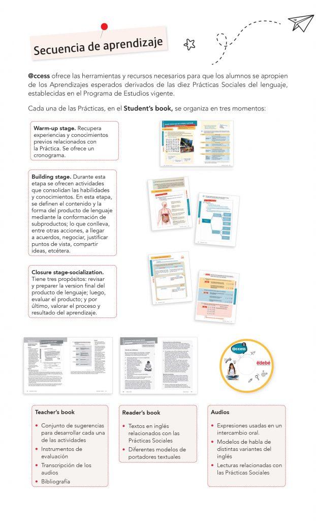 secuencia de aprendizaje access