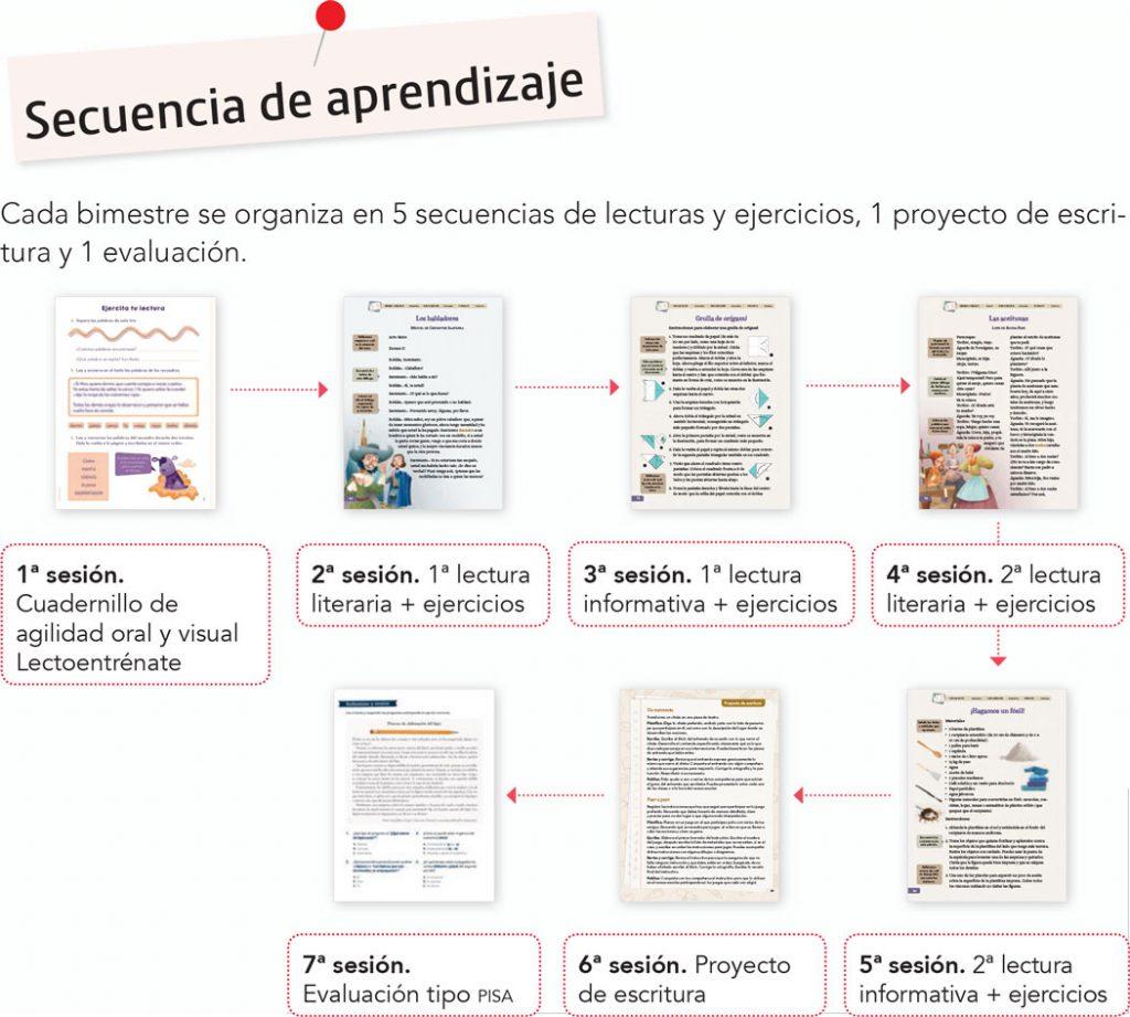 habilidades lectoras secuencia de aprendizaje