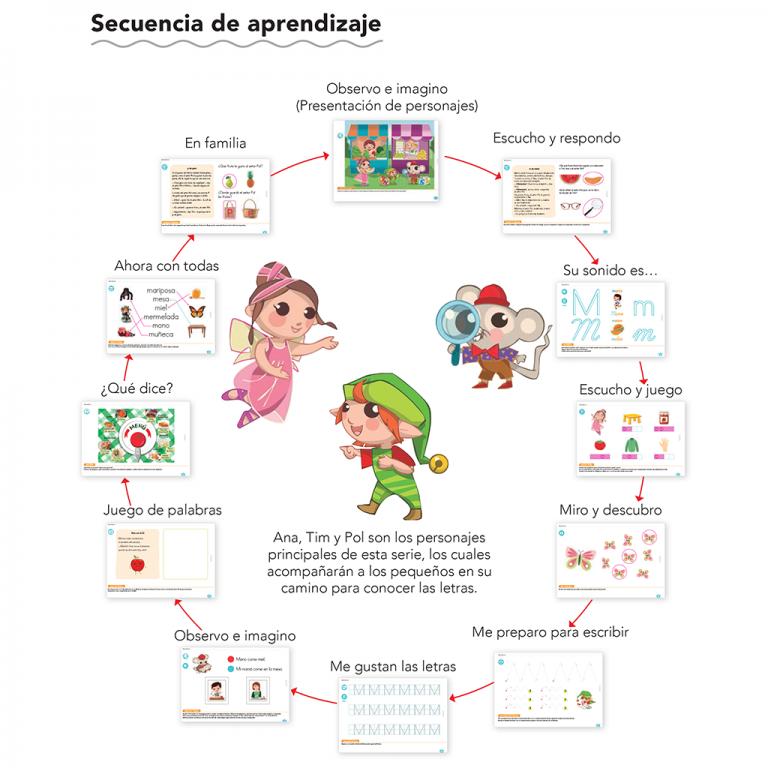 secuencia de aprendizaje creceletras